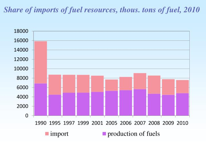 Share of imports of fuel resources