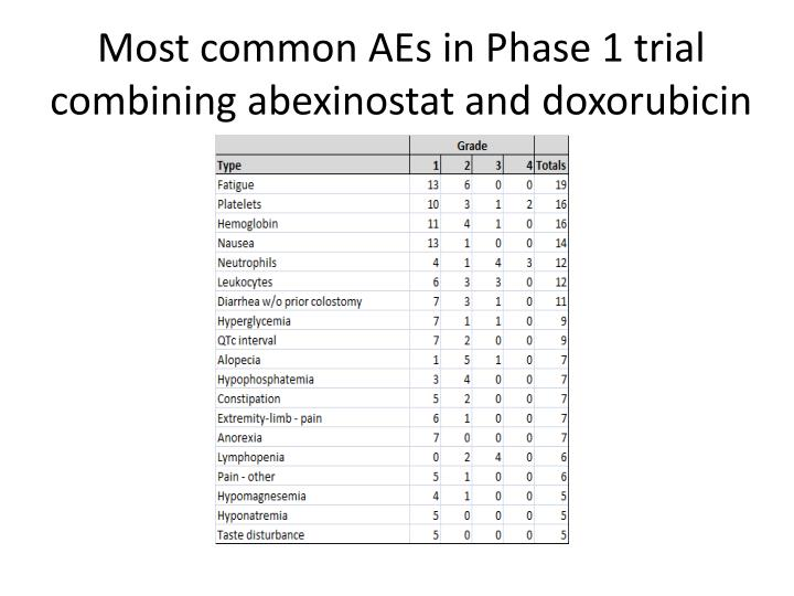 Most common AEs in Phase 1 trial combining abexinostat and doxorubicin