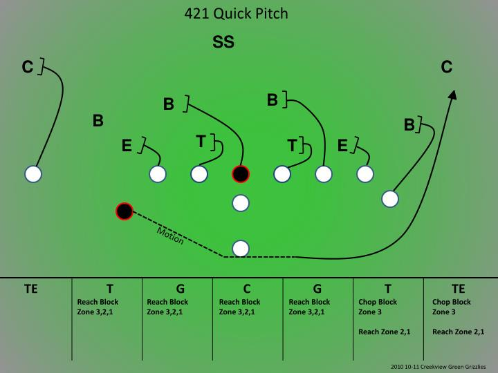 421 Quick Pitch