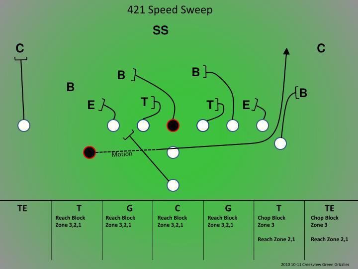 421 Speed Sweep