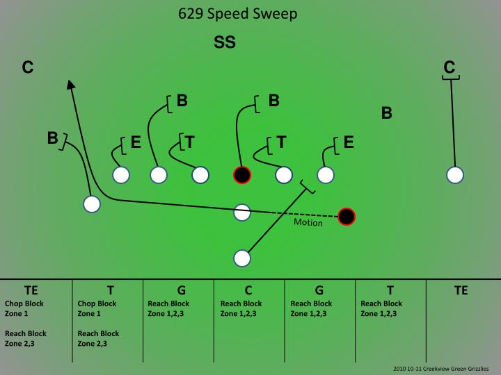 629 Speed Sweep
