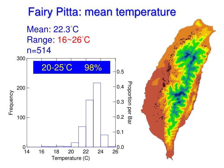 Fairy Pitta: mean temperature
