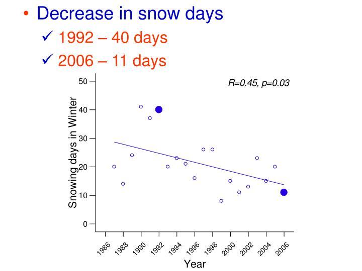 Decrease in snow days