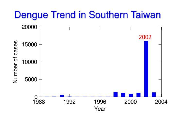 Dengue Trend in