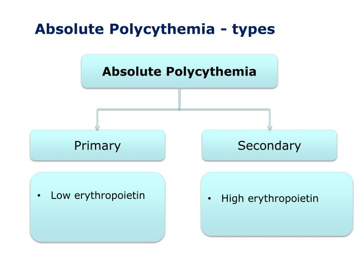 Absolute Polycythemia - types