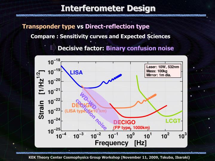 Interferometer Design