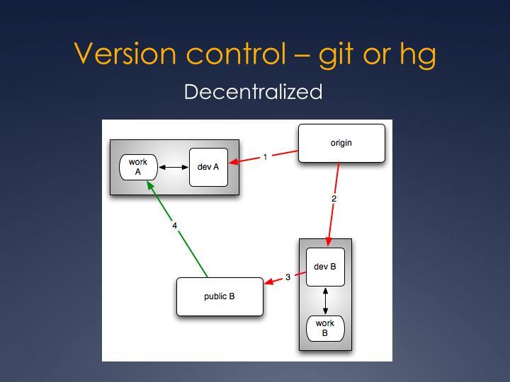 Version control –