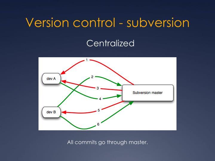 Version control - subversion