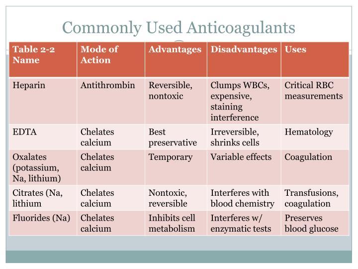 Commonly Used Anticoagulants