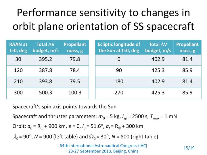 Performance sensitivity to changes in orbit plane orientation of SS spacecraft