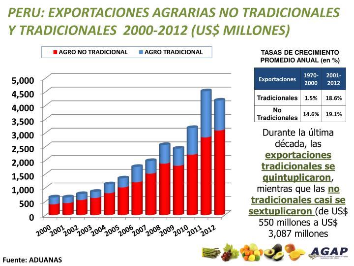 PERU: EXPORTACIONES AGRARIAS NO TRADICIONALES Y TRADICIONALES  2000-2012 (US$ MILLONES)