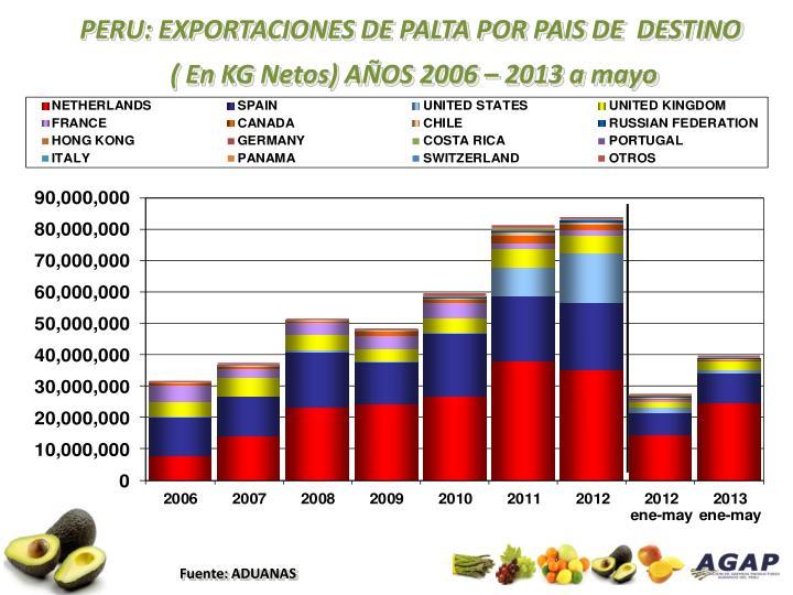 PERU: EXPORTACIONES DE