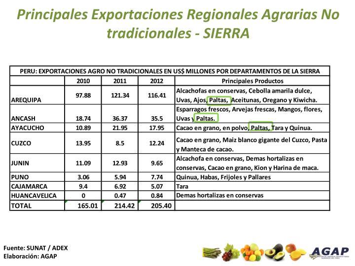 Principales Exportaciones Regionales Agrarias No tradicionales - SIERRA