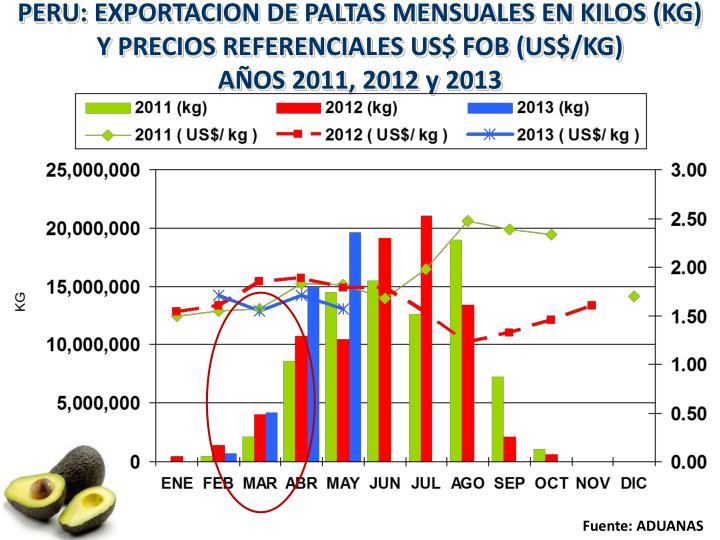 PERU: EXPORTACION DE PALTAS MENSUALES EN KILOS (KG) Y PRECIOS REFERENCIALES US$ FOB (US$