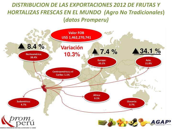 DISTRIBUCION DE LAS EXPORTACIONES 2012 DE FRUTAS Y HORTALIZAS FRESCAS EN EL MUNDO  (Agro No Tradicionales
