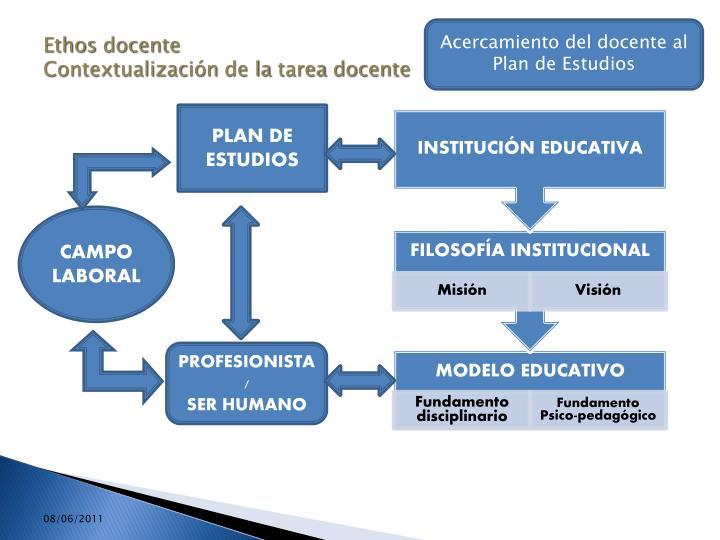 Acercamiento del docente al Plan de Estudios