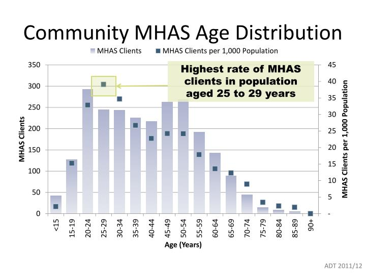 Community MHAS Age Distribution