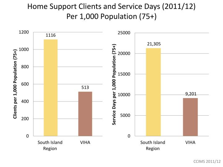 Home Support Clients and Service Days (2011/12)