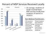 percent of msp services received locally1