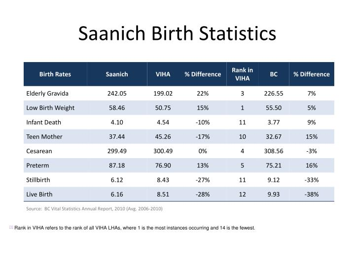 Saanich Birth Statistics