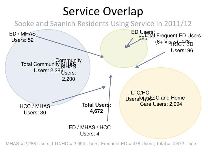Service Overlap