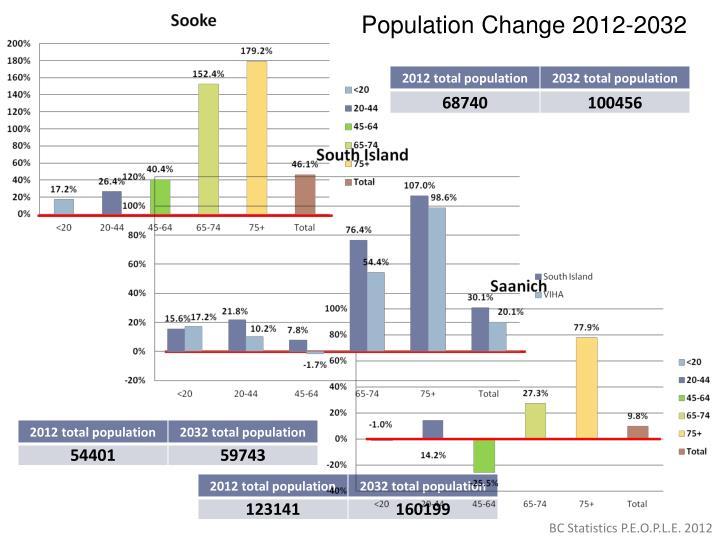 Population Change 2012-2032