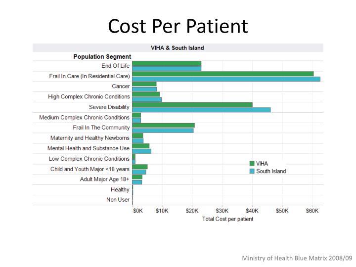 Cost Per Patient