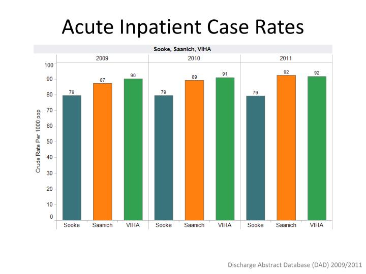 Acute Inpatient Case Rates