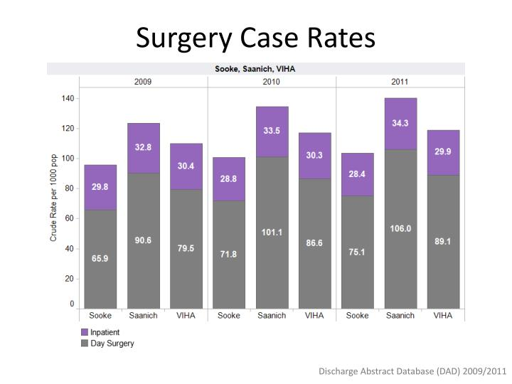 Surgery Case Rates