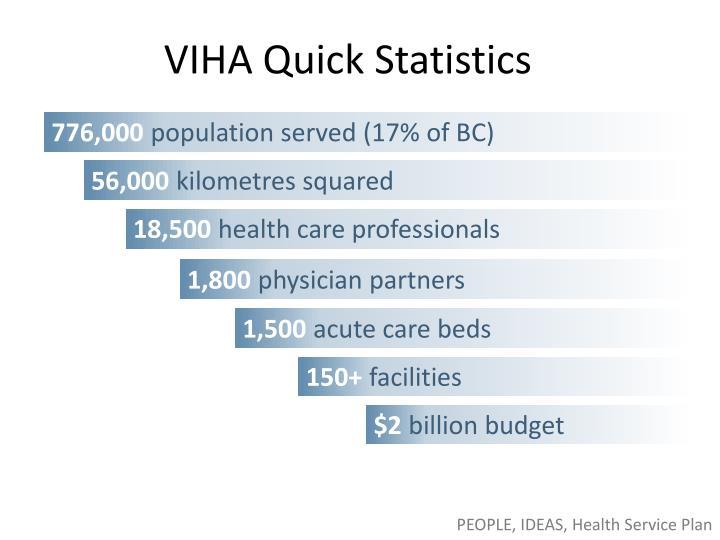 VIHA Quick Statistics