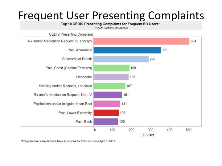 Frequent User Presenting Complaints