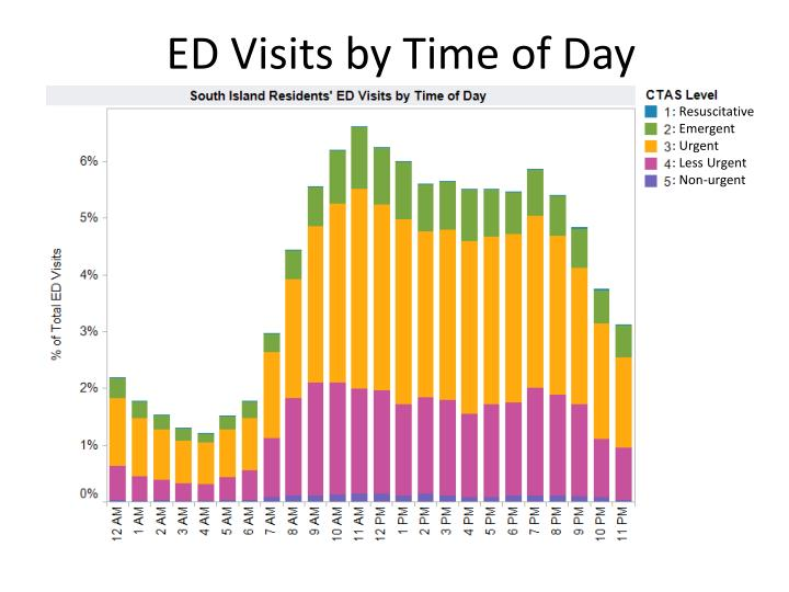 ED Visits by Time of Day