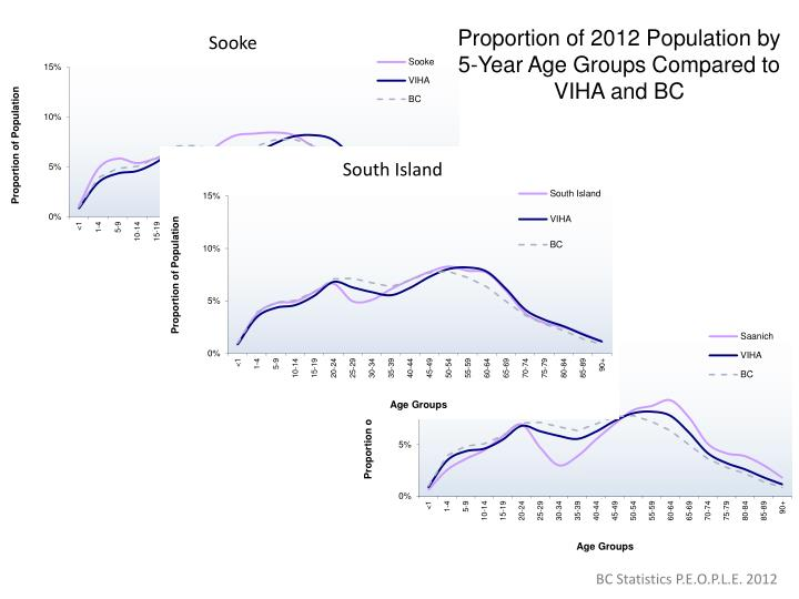 Proportion of 2012 Population by 5-Year Age Groups Compared to VIHA and BC
