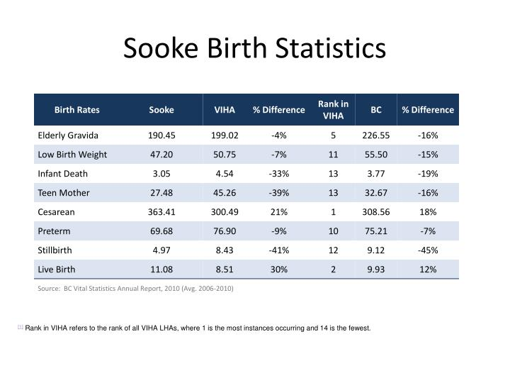 Sooke Birth Statistics