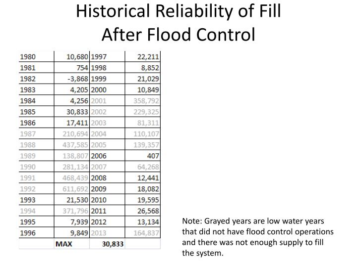Historical Reliability of Fill