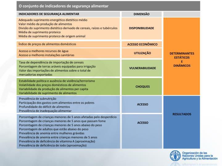O conjunto de indicadores de segurança alimentar