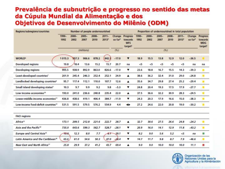 Prevalência de subnutrição e progresso no sentido das metas da Cúpula Mundial da Alimentação e dos