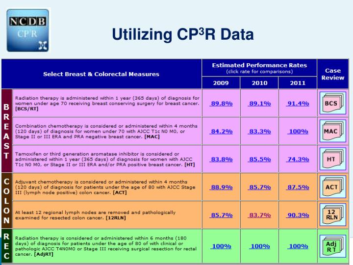 Utilizing CP