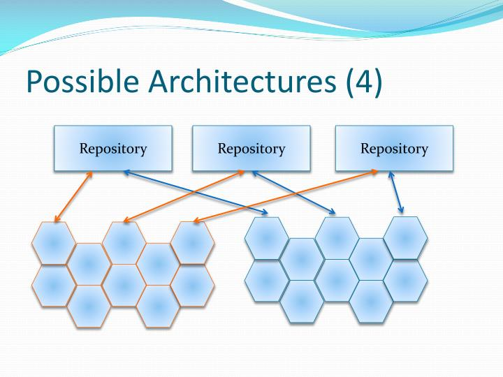 Possible Architectures (4)