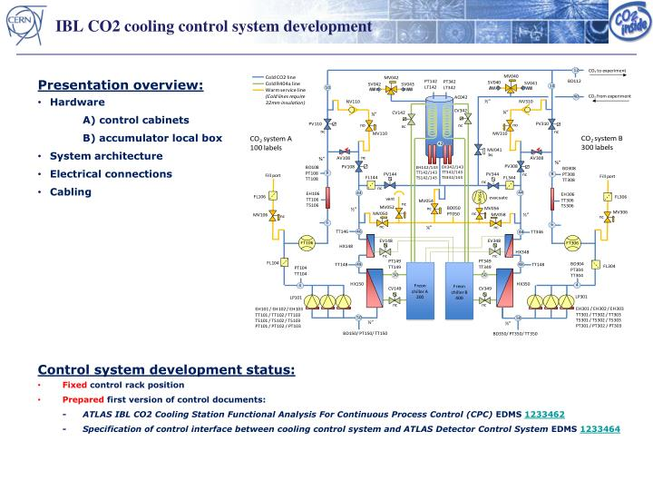IBL CO2 cooling control system development