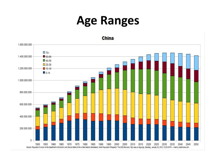 Age Ranges