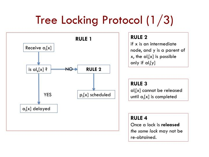 Tree Locking Protocol (1/3)
