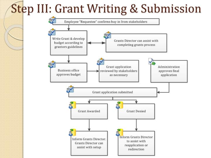 Step III: Grant Writing & Submission