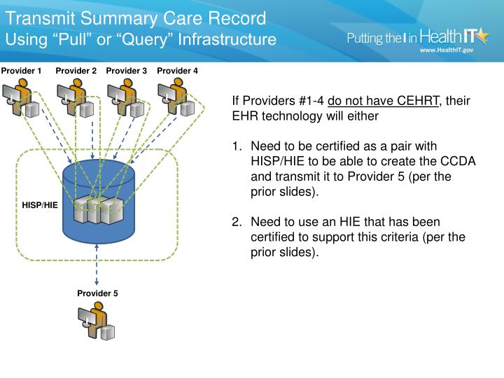 Transmit Summary Care Record