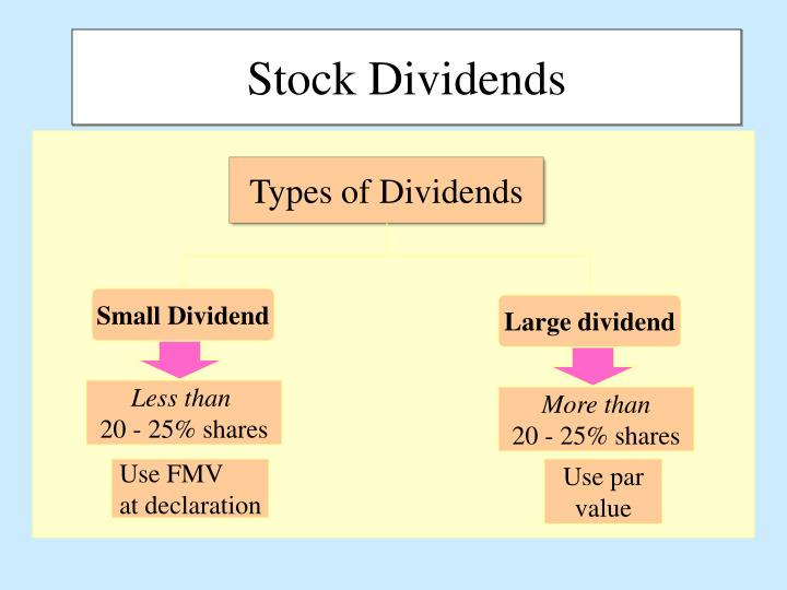 Small Dividend