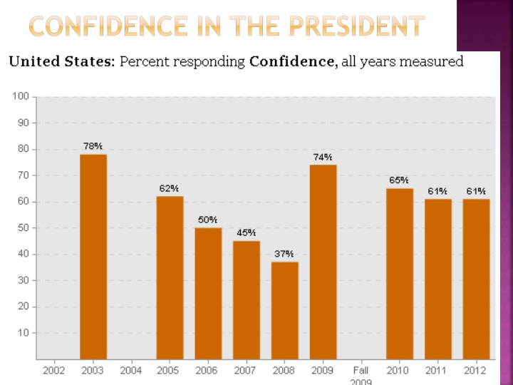 Confidence in the president