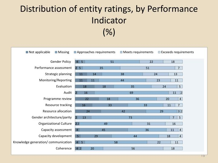 Distribution of entity ratings, by Performance Indicator