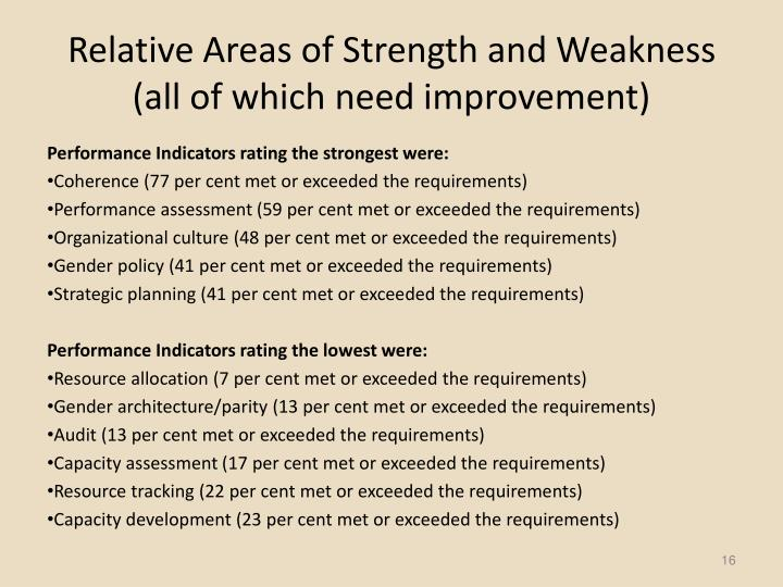 Relative Areas of Strength and Weakness