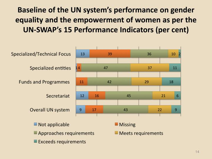 Baseline of the UN system