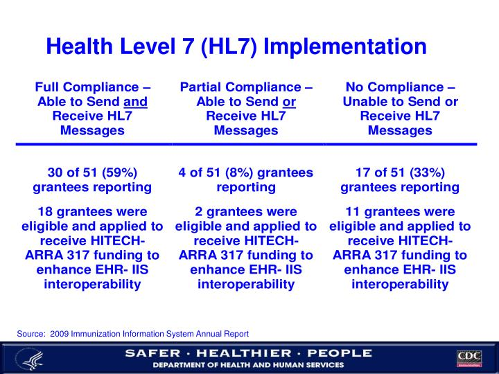 Health Level 7 (HL7) Implementation